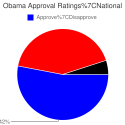 Obama Approval Ratings in National (approve 53, disapprove 42)